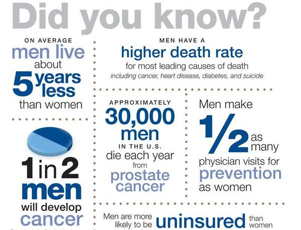 Men's Health Statistics